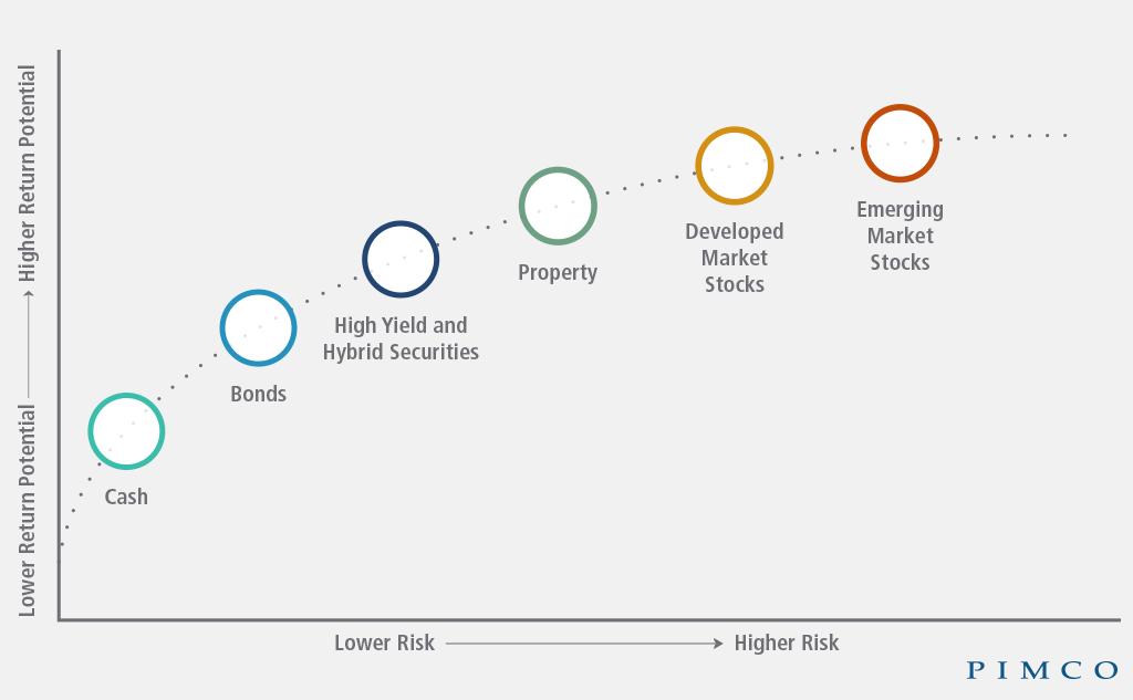 Asset class risk/reward